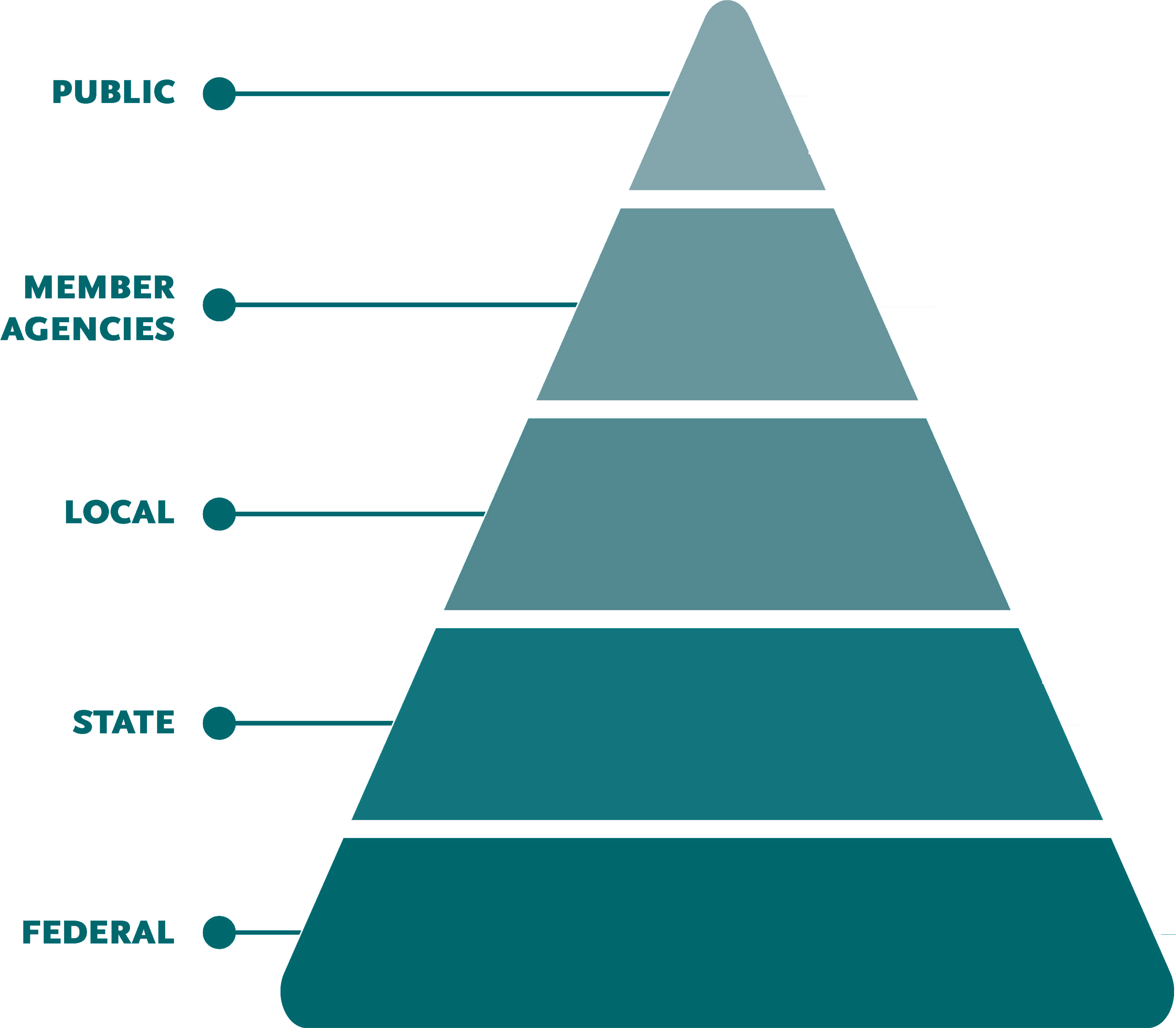 Governance pyramid showing hierarchical levels begging at the bottom with: Federal, State, Local, Member Agencies, and the Public at the top